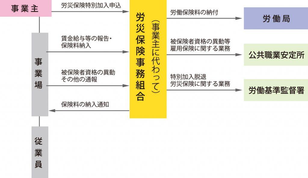 労働保険組織図